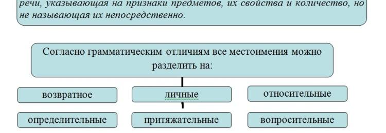 Как определить лицо местоимения (таблица)