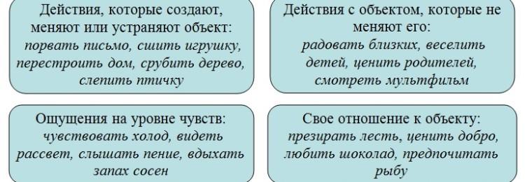 Переходные глаголы в русском языке