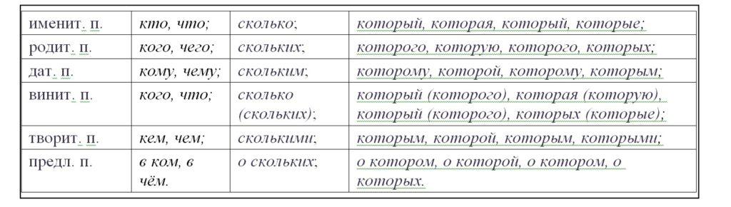Относительные местоимения таблица