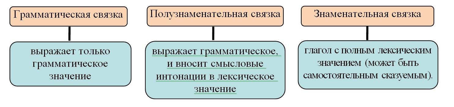 Связки глаголов