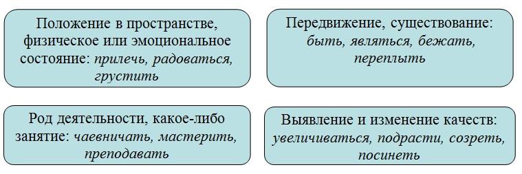 Непереходные глаголы