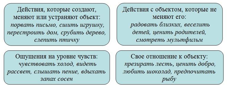 Переходные глаголы