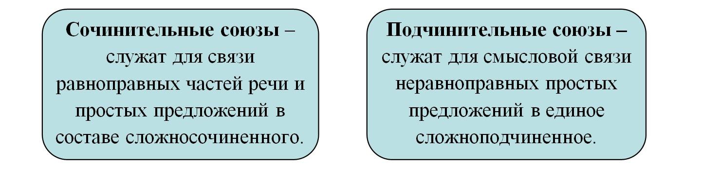 Сочинительные и подчинительные союзы