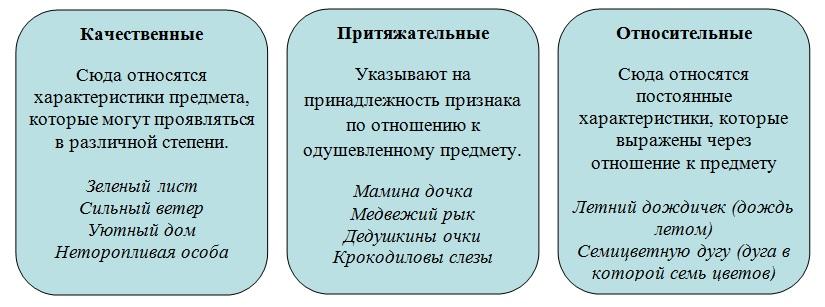 Виды прилагательных